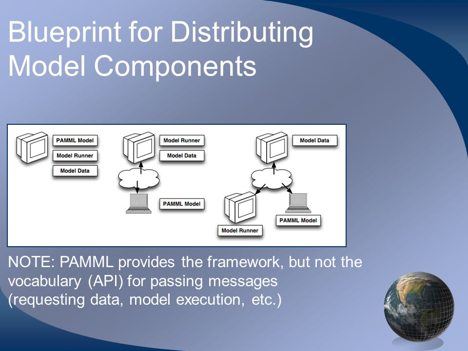 Blueprint for Distributing Model Components NOTE: PAMML provides the framework, but not the vocabulary (API) for passing messages (requesting data, model execution, etc.)