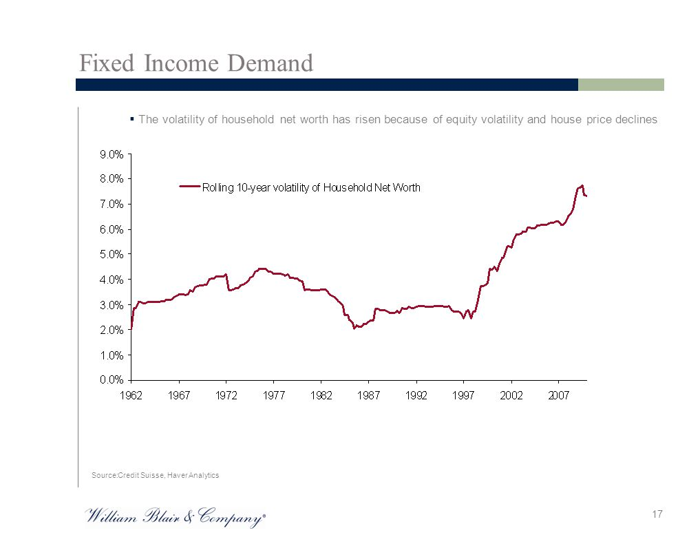 17  The volatility of household net worth has risen because of equity volatility and house price declines Source:Credit Suisse, Haver Analytics Fixed Income Demand