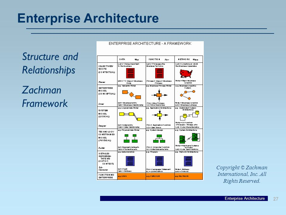 Enterprise Architecture 27 Enterprise Architecture Structure and Relationships Zachman Framework Copyright © Zachman International, Inc.