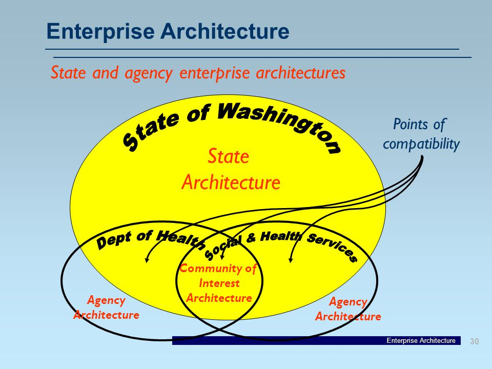 Enterprise Architecture 30 Enterprise Architecture State and agency enterprise architectures State Architecture Community of Interest Architecture Agency Architecture Agency Architecture Points of compatibility