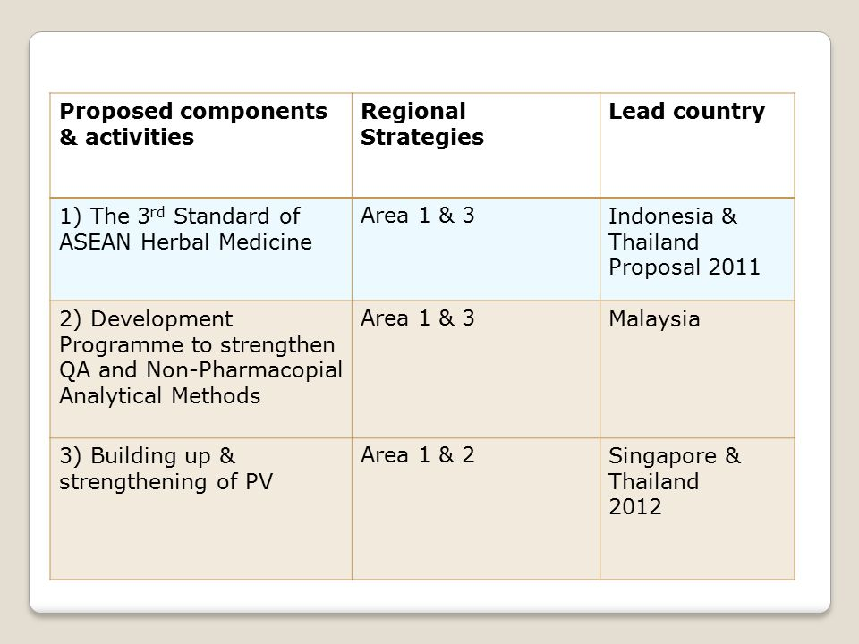 Proposed components & activities Regional Strategies Lead country 1) The 3 rd Standard of ASEAN Herbal Medicine Area 1 & 3Indonesia & Thailand Proposal 2011 2) Development Programme to strengthen QA and Non-Pharmacopial Analytical Methods Area 1 & 3Malaysia 3) Building up & strengthening of PV Area 1 & 2Singapore & Thailand 2012