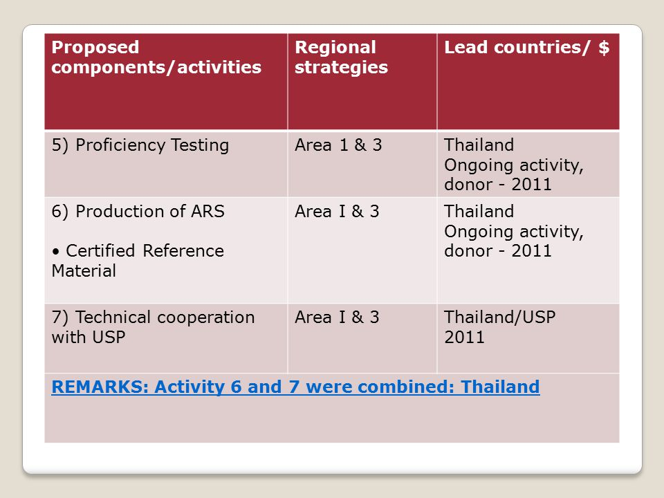 Proposed components/activities Regional strategies Lead countries/ $ 5) Proficiency TestingArea 1 & 3Thailand Ongoing activity, donor - 2011 6) Production of ARS Certified Reference Material Area I & 3Thailand Ongoing activity, donor - 2011 7) Technical cooperation with USP Area I & 3Thailand/USP 2011 REMARKS: Activity 6 and 7 were combined: Thailand