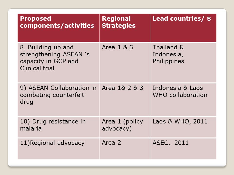 Proposed components/activities Regional Strategies Lead countries/ $ 8.