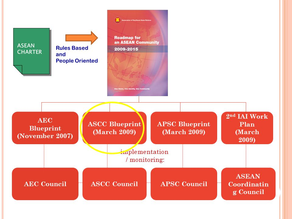AEC Blueprint (November 2007) ASCC Blueprint (March 2009) APSC Blueprint (March 2009) 2 nd IAI Work Plan (March 2009) AEC CouncilASCC CouncilAPSC Council ASEAN Coordinatin g Council implementation / monitoring: