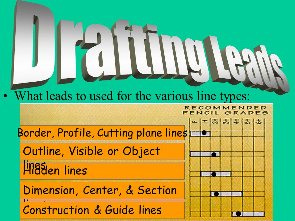 What leads to used for the various line types: Border, Profile, Cutting plane lines Hidden lines Dimension, Center, & Section lines Construction & Guide lines Outline, Visible or Object lines