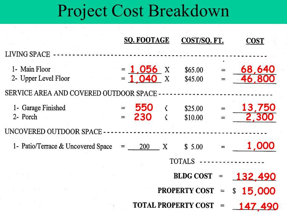 Project Cost Breakdown 1,056 1,040 68,640 46,800 13,750 2,300 1,000 550 230 132,490 15,000 147,490