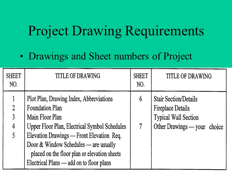 Project Drawing Requirements Drawings and Sheet numbers of Project