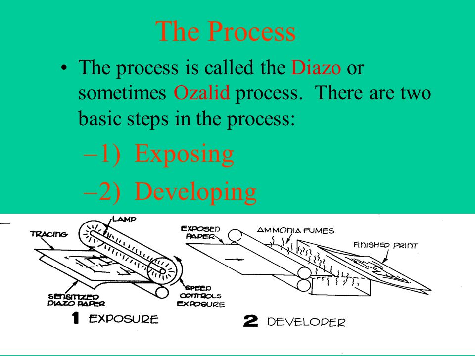 The Process The process is called the Diazo or sometimes Ozalid process.