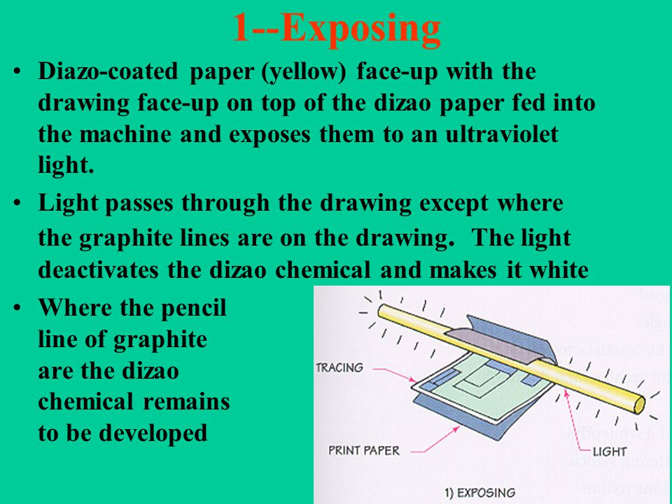 1--Exposing Diazo-coated paper (yellow) face-up with the drawing face-up on top of the dizao paper fed into the machine and exposes them to an ultraviolet light.