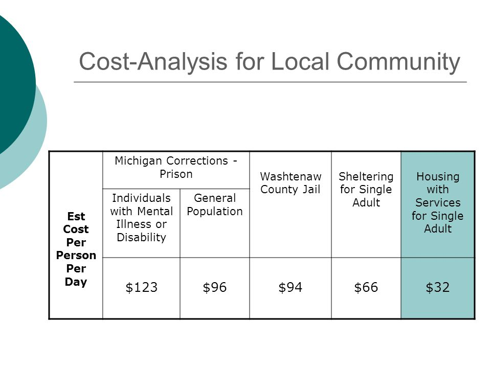Cost-Analysis for Local Community Est Cost Per Person Per Day Michigan Corrections - Prison Washtenaw County Jail Sheltering for Single Adult Housing