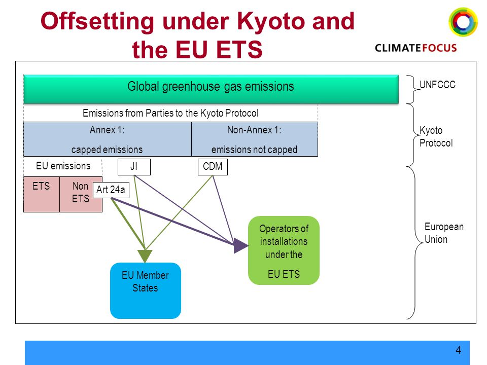 4 Offsetting under Kyoto and the EU ETS Global greenhouse gas emissions UNFCCC Annex 1: capped emissions Kyoto Protocol Non-Annex 1: emissions not cap