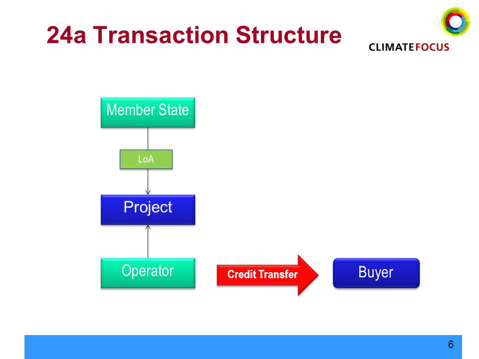 6 24a Transaction Structure Member State Project Buyer LoA Credit Transfer Operator