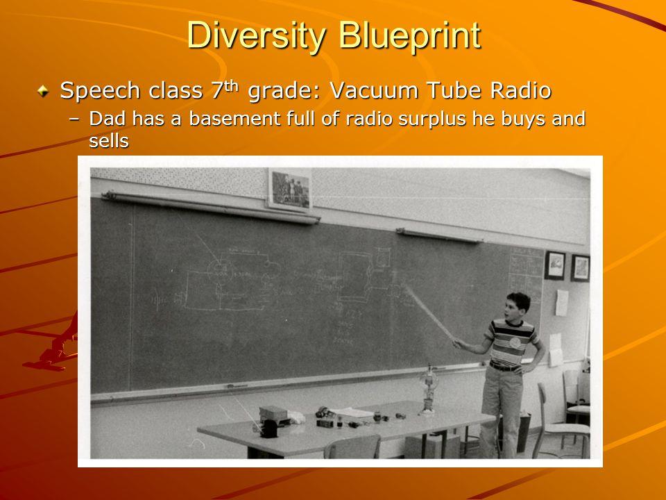 Diversity Blueprint Speech class 7 th grade: Vacuum Tube Radio –Dad has a basement full of radio surplus he buys and sells