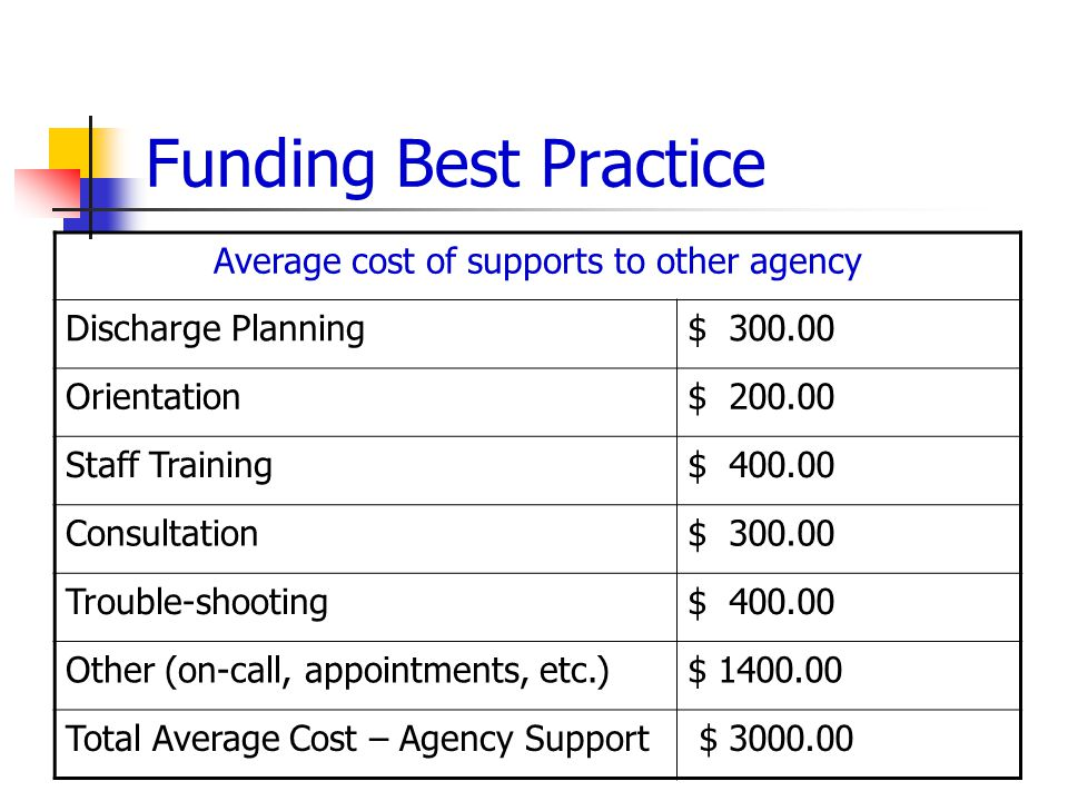 Funding Best Practice Average cost of supports to other agency Discharge Planning$ 300.00 Orientation$ 200.00 Staff Training$ 400.00 Consultation$ 300.00 Trouble-shooting$ 400.00 Other (on-call, appointments, etc.)$ 1400.00 Total Average Cost – Agency Support $ 3000.00