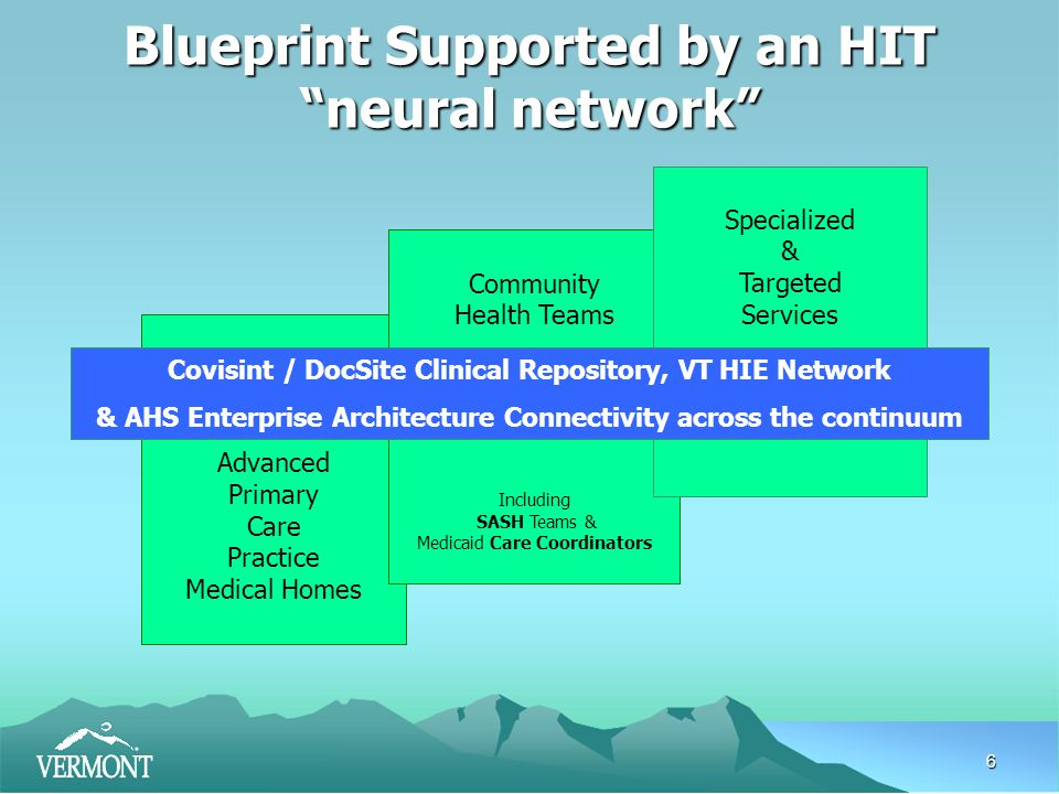 6 Advanced Primary Care Practice Medical Homes Community Health Teams Including SASH Teams & Medicaid Care Coordinators Blueprint Supported by an HIT neural network Specialized & Targeted Services Covisint / DocSite Clinical Repository, VT HIE Network & AHS Enterprise Architecture Connectivity across the continuum
