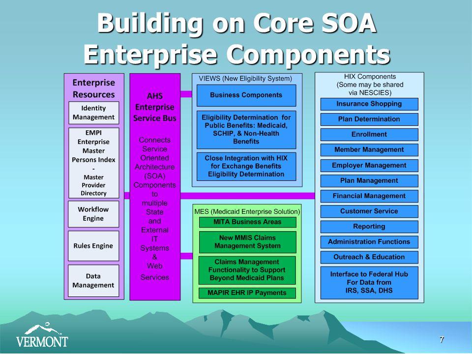 7 Building on Core SOA Enterprise Components