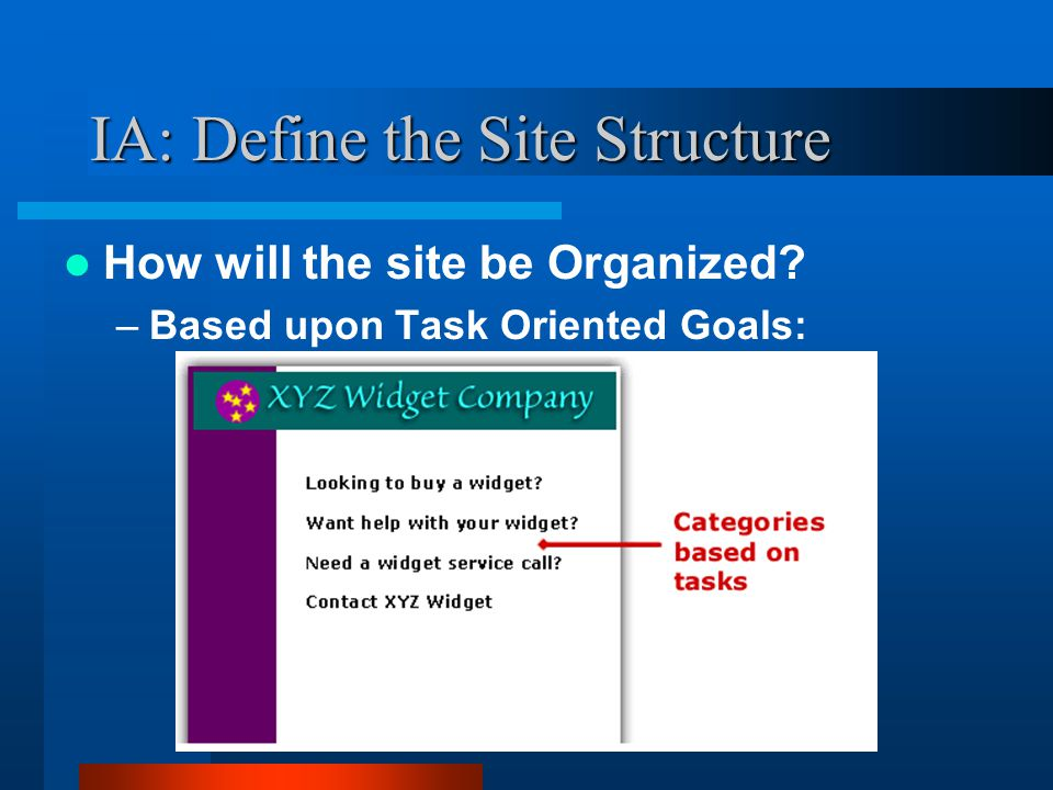 IA: Define the Site Structure How will the site be Organized –Based upon Task Oriented Goals: