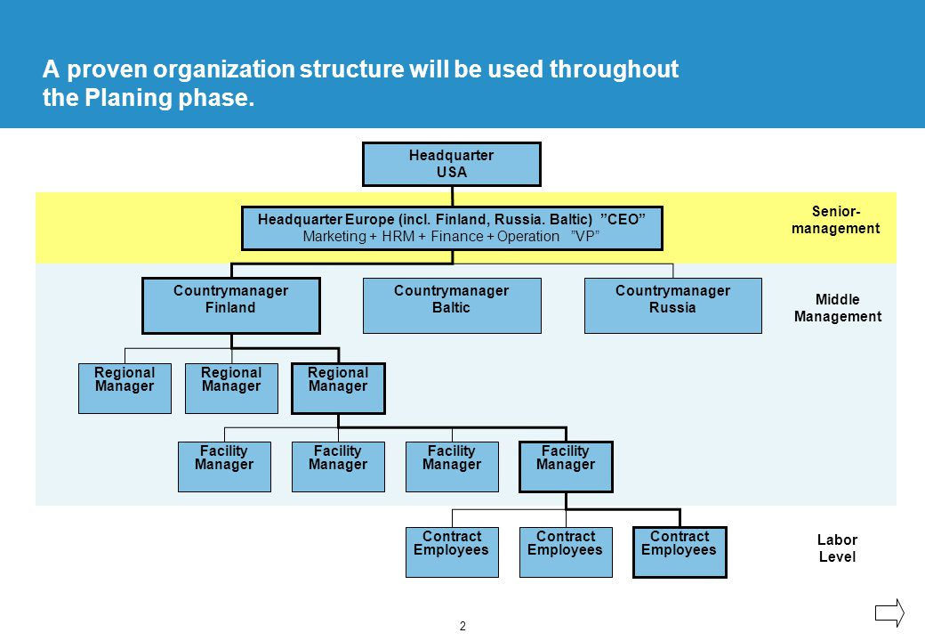2 A proven organization structure will be used throughout the Planing phase.