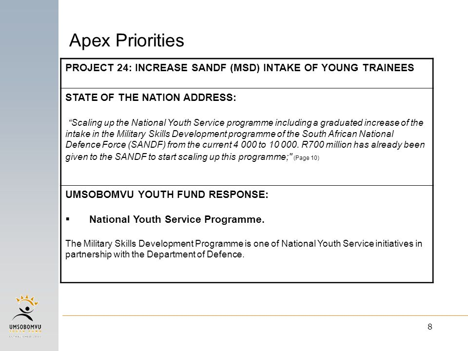 8 PROJECT 24: INCREASE SANDF (MSD) INTAKE OF YOUNG TRAINEES STATE OF THE NATION ADDRESS: Scaling up the National Youth Service programme including a graduated increase of the intake in the Military Skills Development programme of the South African National Defence Force (SANDF) from the current 4 000 to 10 000.
