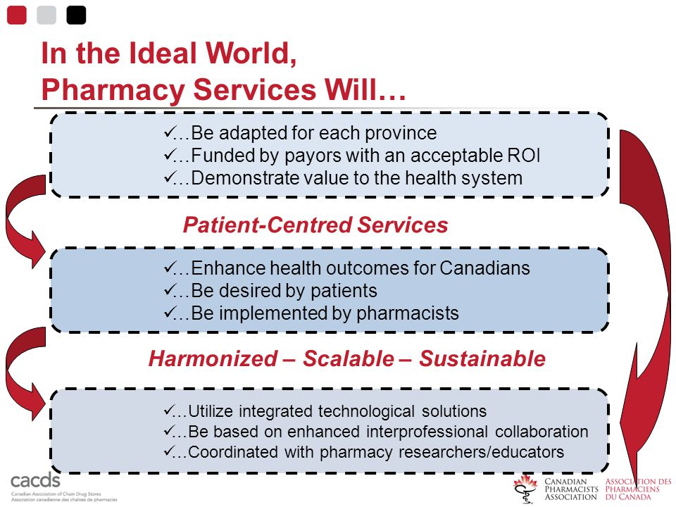 In the Ideal World, Pharmacy Services Will… …Be adapted for each province …Funded by payors with an acceptable ROI …Demonstrate value to the health sy