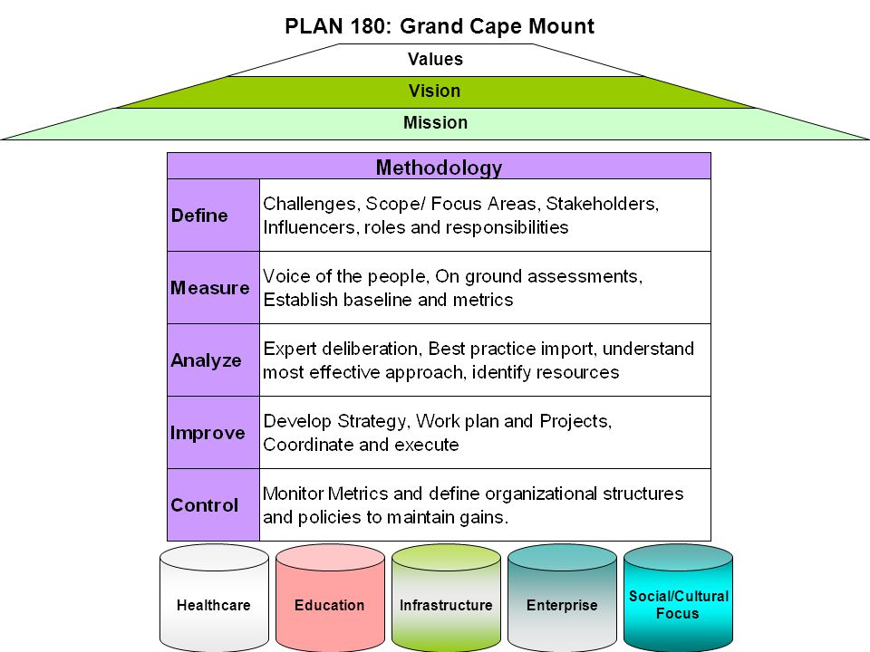 Values Vision Mission HealthcareEducationInfrastructureEnterprise Social/Cultural Focus PLAN 180: Grand Cape Mount