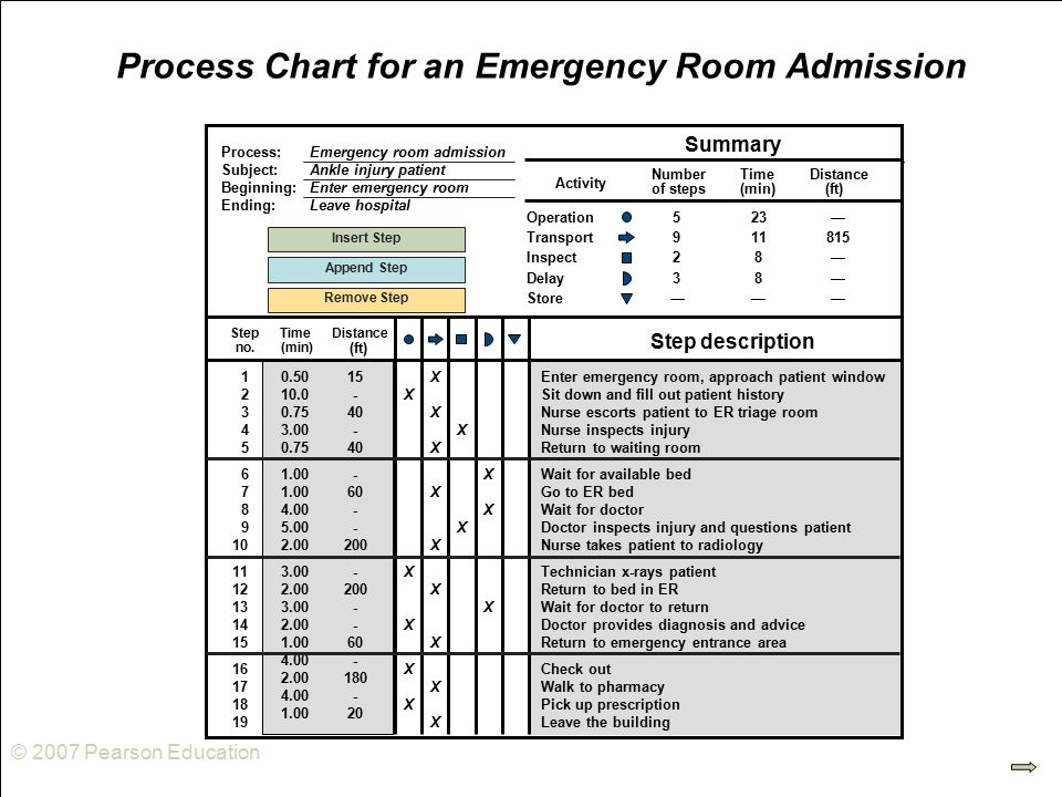 © 2007 Pearson Education Process Chart for an Emergency Room Admission 1XEnter emergency room, approach patient window 2XSit down and fill out patient