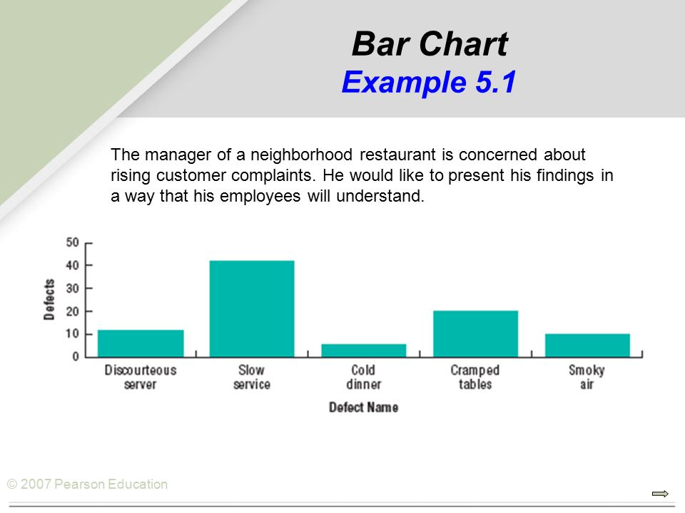 © 2007 Pearson Education Bar Chart Example 5.1 The manager of a neighborhood restaurant is concerned about rising customer complaints.
