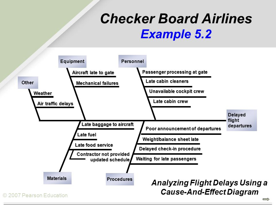 © 2007 Pearson Education Checker Board Airlines Example 5.2 Passenger processing at gate Late cabin cleaners Unavailable cockpit crew Late cabin crew