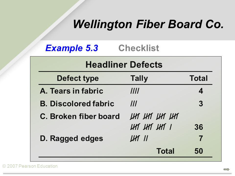 © 2007 Pearson Education Example 5.3 Checklist Headliner Defects Defect typeTallyTotal A.