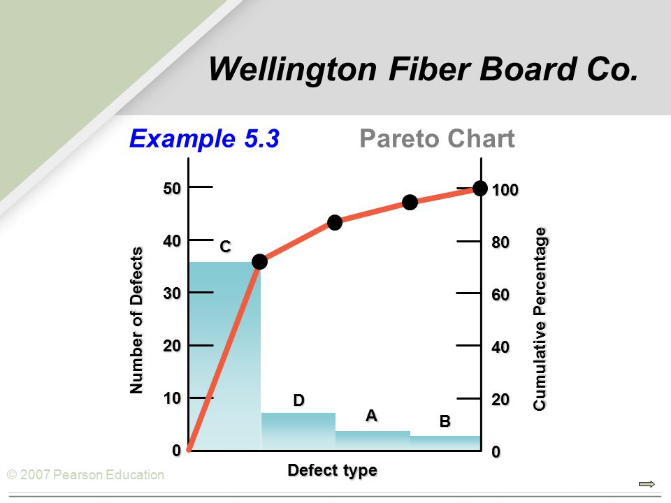 © 2007 Pearson EducationCD A B Example 5.3 Pareto Chart 100806040200 Cumulative Percentage Number of Defects 50403020100 Defect type Wellington Fiber Board Co.