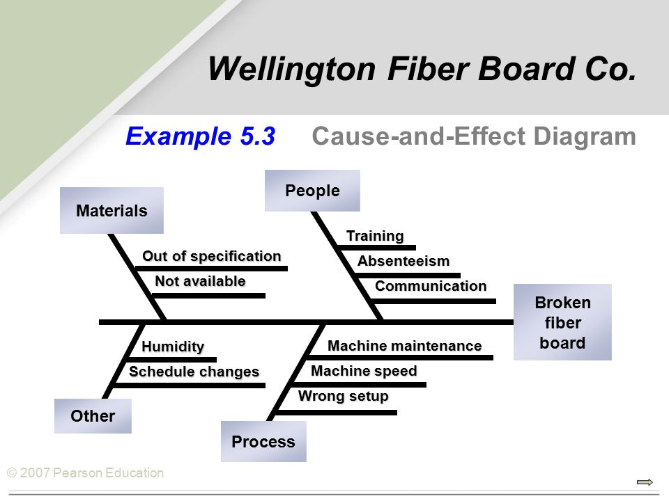 © 2007 Pearson Education Example 5.3 Cause-and-Effect Diagram Out of specification Not available Not available Materials Humidity Humidity Schedule changes Other Machine maintenance Machine maintenance Machine speed Machine speed Wrong setup Process Training Absenteeism Absenteeism Communication Communication People Broken fiber board Wellington Fiber Board Co.