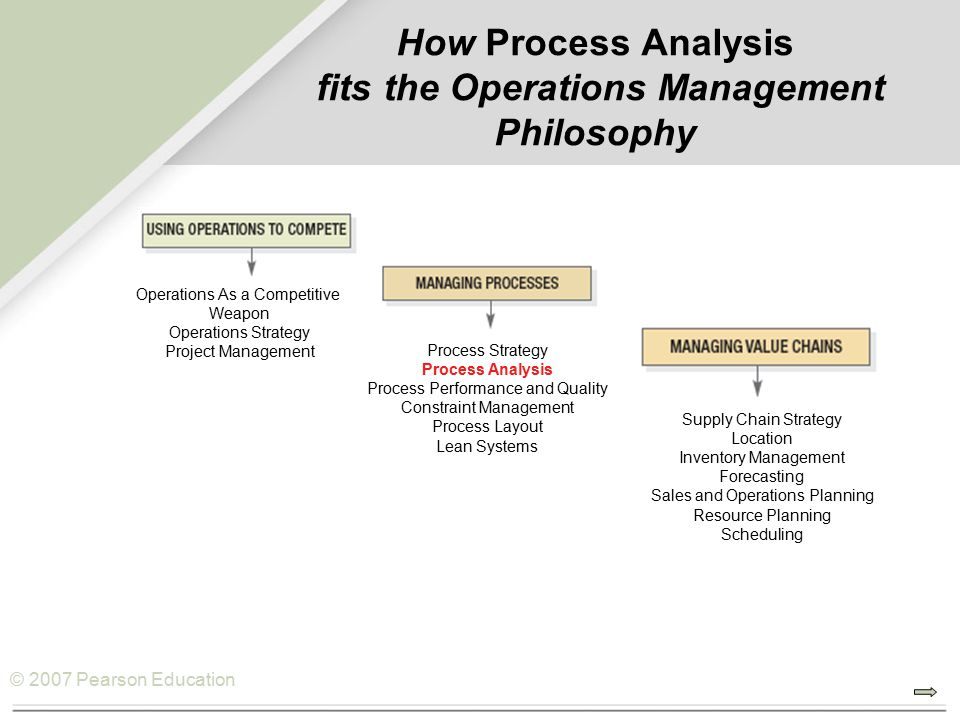 © 2007 Pearson Education How Process Analysis fits the Operations Management Philosophy Operations As a Competitive Weapon Operations Strategy Project Management Process Strategy Process Analysis Process Performance and Quality Constraint Management Process Layout Lean Systems Supply Chain Strategy Location Inventory Management Forecasting Sales and Operations Planning Resource Planning Scheduling