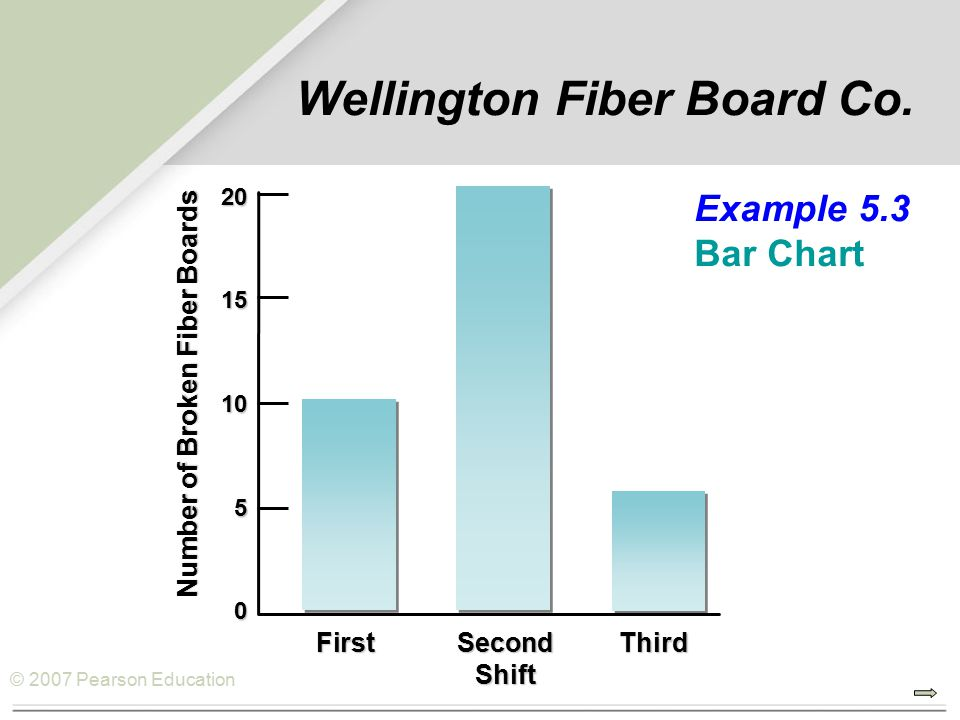 © 2007 Pearson Education Example 5.3 Bar Chart20151050 Number of Broken Fiber Boards FirstSecondThird Shift Wellington Fiber Board Co.