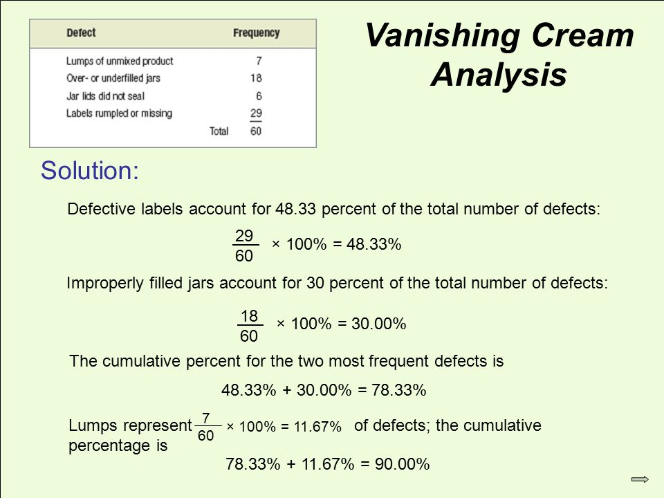 © 2007 Pearson Education 29 60 × 100% = 48.33% Defective labels account for 48.33 percent of the total number of defects: Vanishing Cream Analysis Improperly filled jars account for 30 percent of the total number of defects: 18 60 × 100% = 30.00% The cumulative percent for the two most frequent defects is 48.33% + 30.00% = 78.33% Lumps represent of defects; the cumulative percentage is 7 60 × 100% = 11.67% 78.33% + 11.67% = 90.00% Solution: