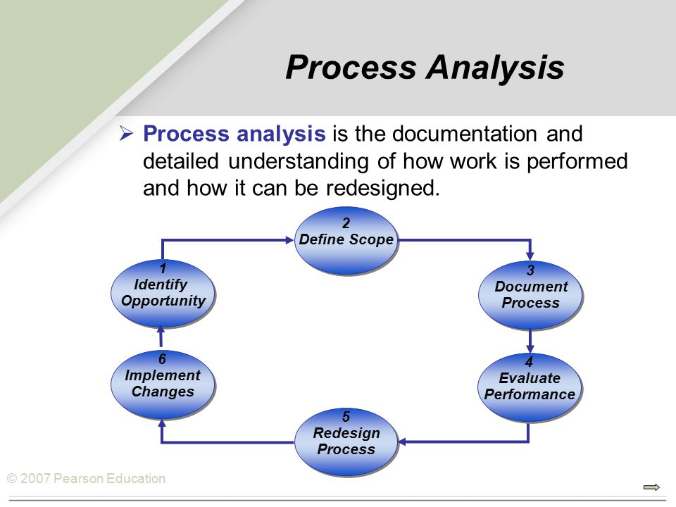 © 2007 Pearson Education Process Analysis  Process analysis is the documentation and detailed understanding of how work is performed and how it can be redesigned.
