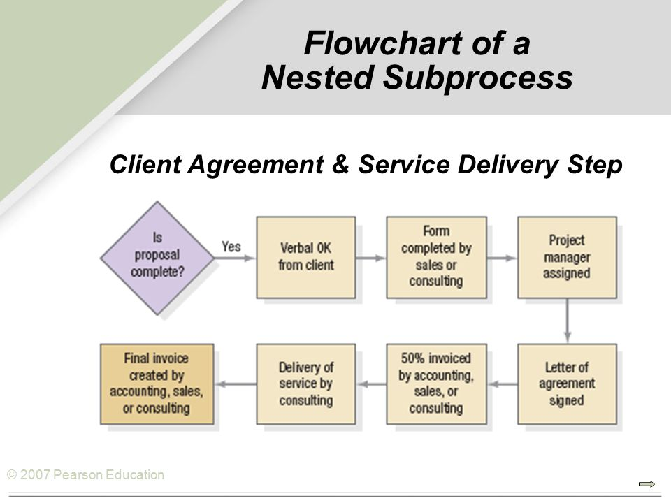 © 2007 Pearson Education Flowchart of a Nested Subprocess Client Agreement & Service Delivery Step