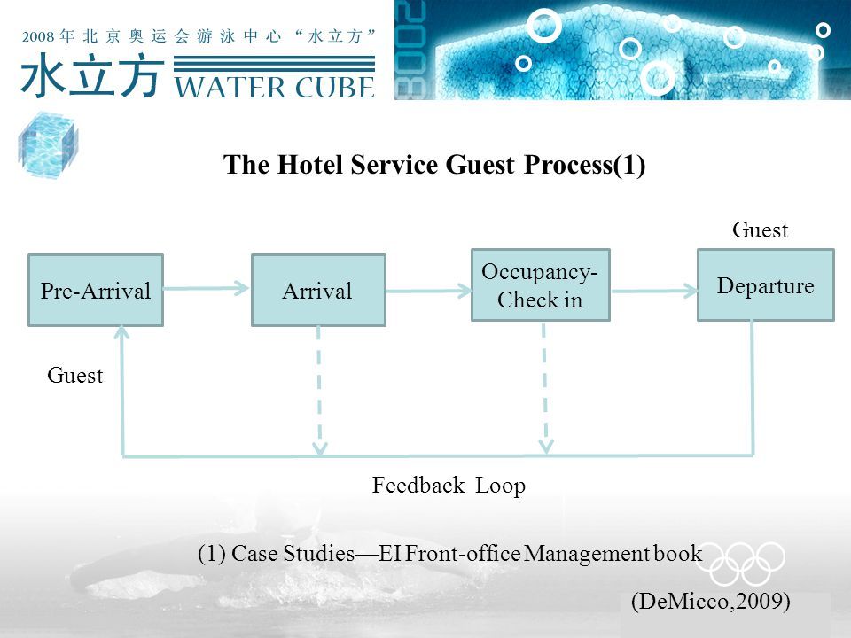 The Hotel Service Guest Process(1) Pre-Arrival Departure Occupancy- Check in Arrival Guest Feedback Loop (1) Case Studies—EI Front-office Management book (DeMicco,2009) Guest