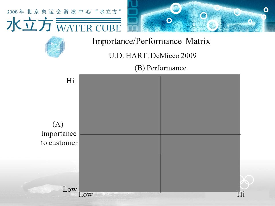 Importance/Performance Matrix U.D. HART. DeMicco 2009 (B) Performance (A) Importance to customer Low Hi
