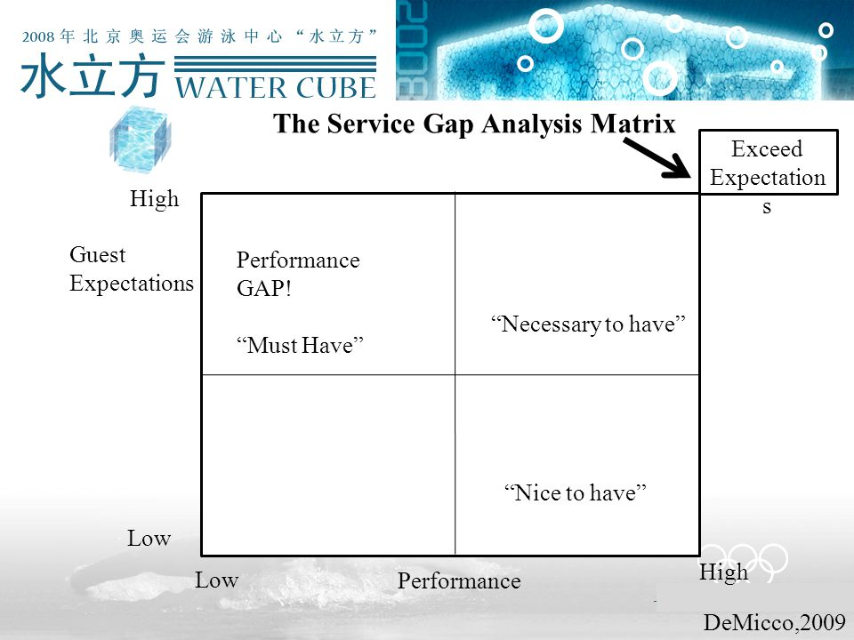"The Service Gap Analysis Matrix Low Performance High Performance GAP! ""Must Have"" ""Necessary to have"" ""Nice to have"" Guest Expectations DeMicco,2009 L"