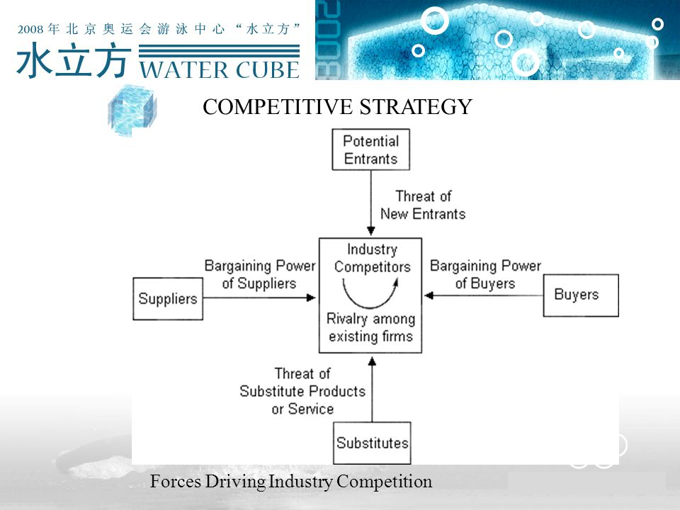 COMPETITIVE STRATEGY Forces Driving Industry Competition