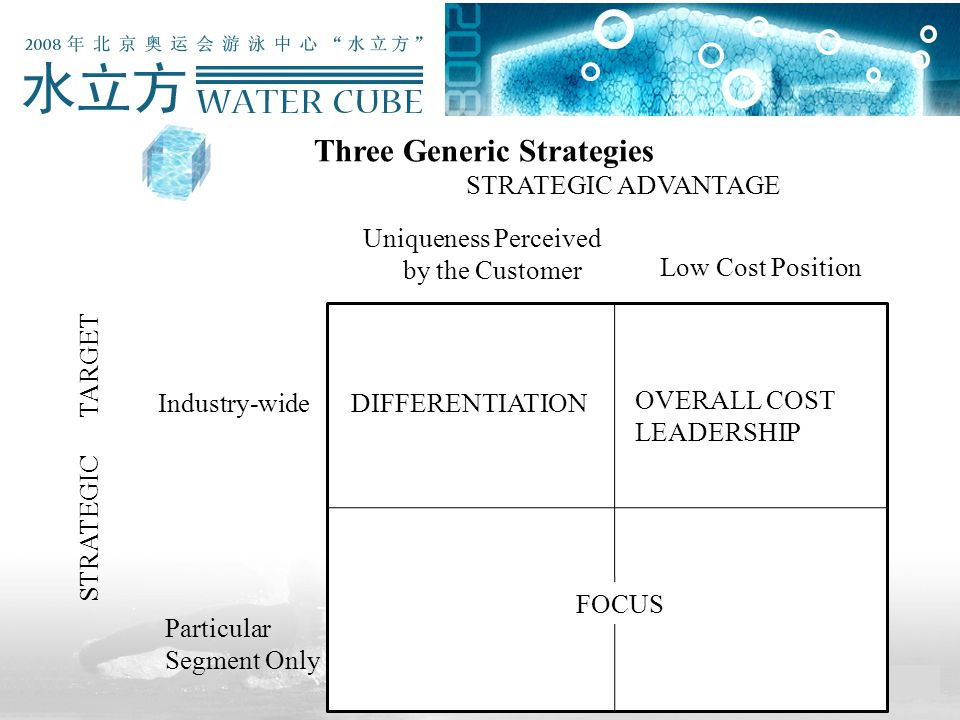 Three Generic Strategies STRATEGIC ADVANTAGE Particular Segment Only Uniqueness Perceived by the Customer DIFFERENTIATION OVERALL COST LEADERSHIP FOCUS Industry-wide Low Cost Position STRATEGIC TARGET