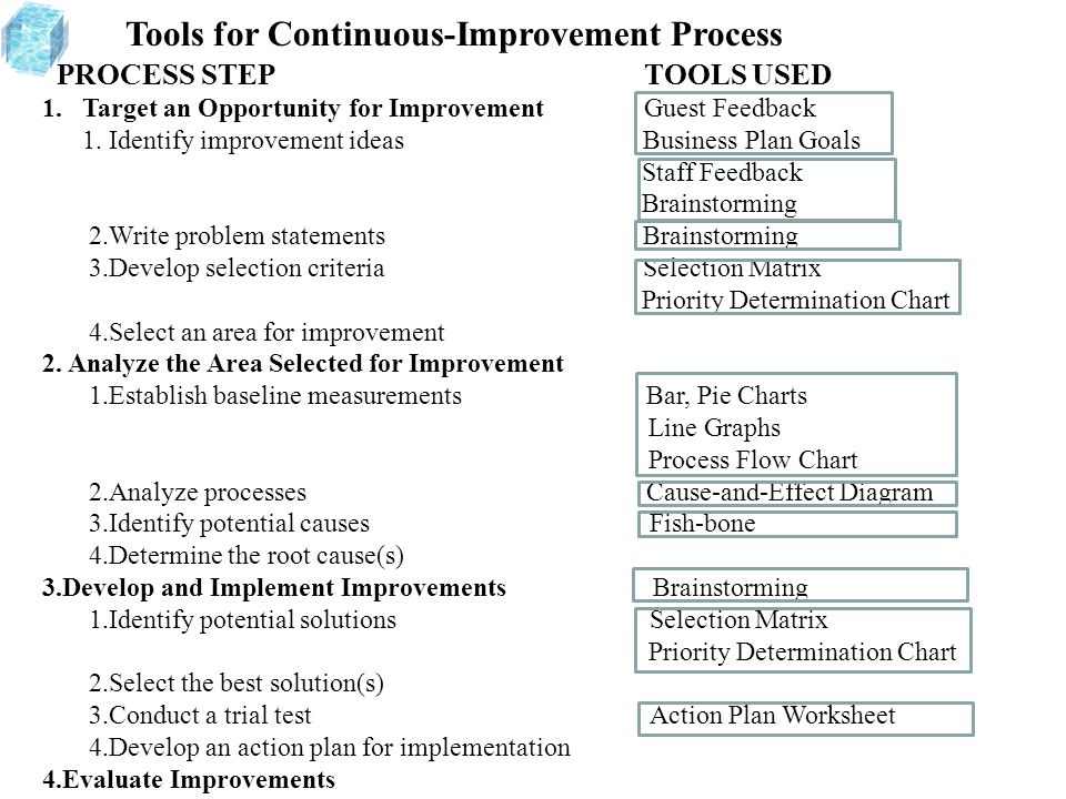 Tools for Continuous-Improvement Process PROCESS STEP TOOLS USED 1.Target an Opportunity for Improvement Guest Feedback 1. Identify improvement ideas