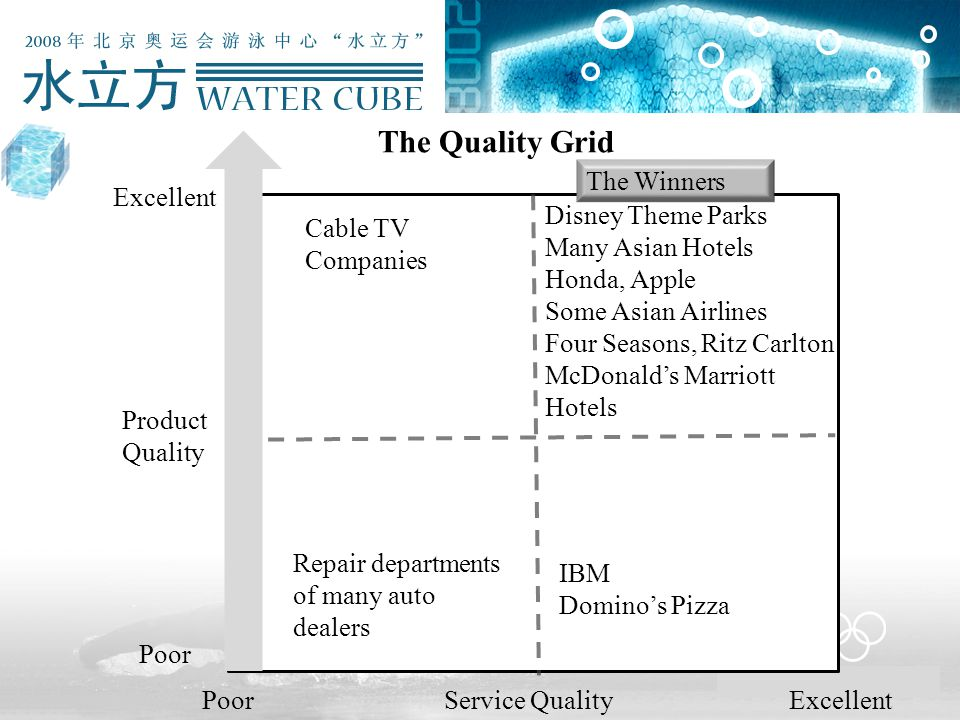 The Quality Grid Poor Service Quality Excellent Product Quality Poor Cable TV Companies Repair departments of many auto dealers Disney Theme Parks Many Asian Hotels Honda, Apple Some Asian Airlines Four Seasons, Ritz Carlton McDonald's Marriott Hotels IBM Domino's Pizza Excellent The Winners
