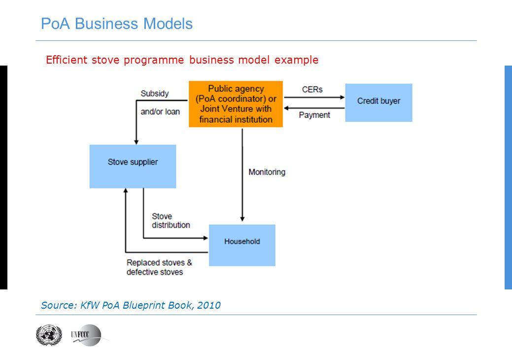Efficient stove programme business model example Source: KfW PoA Blueprint Book, 2010 PoA Business Models