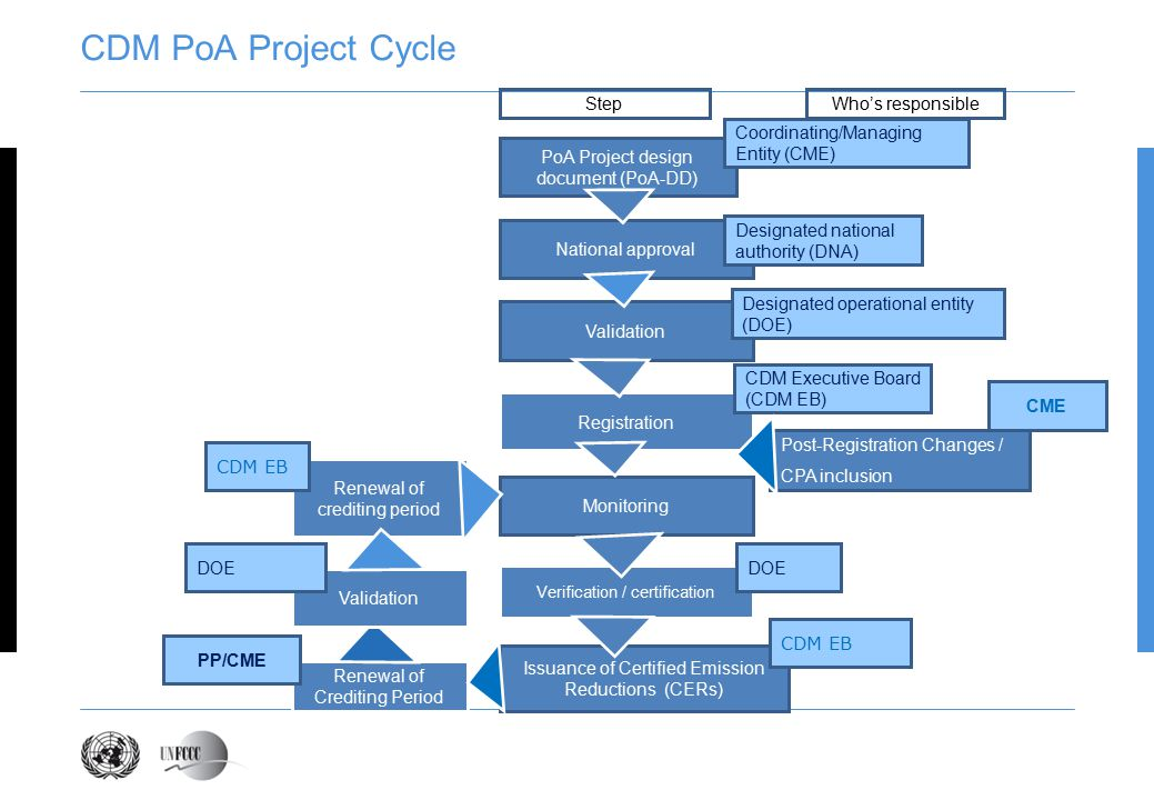 CDM PoA Project Cycle PoA Project design document (PoA-DD) National approval Validation Registration Verification / certification Issuance of Certified Emission Reductions (CERs) Monitoring Coordinating/Managing Entity (CME) Designated national authority (DNA) Designated operational entity (DOE) CDM Executive Board (CDM EB) Step Who's responsible Post-Registration Changes / CPA inclusion CME Renewal of Crediting Period DOE CDM EB Validation Renewal of crediting period PP/CME DOE CDM EB
