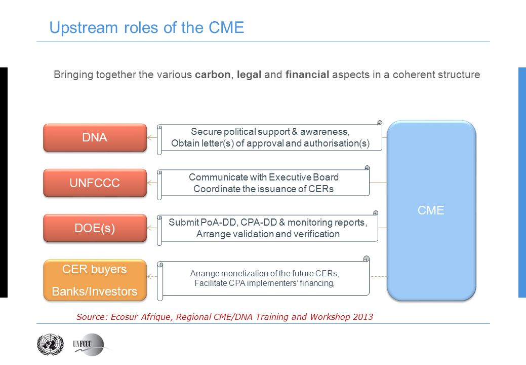 Upstream roles of the CME UNFCCC DNA DOE(s) CER buyers Banks/Investors CER buyers Banks/Investors CME Bringing together the various carbon, legal and financial aspects in a coherent structure Submit PoA-DD, CPA-DD & monitoring reports, Arrange validation and verification Secure political support & awareness, Obtain letter(s) of approval and authorisation(s) Communicate with Executive Board Coordinate the issuance of CERs Arrange monetization of the future CERs, Facilitate CPA implementers' financing, Source: Ecosur Afrique, Regional CME/DNA Training and Workshop 2013