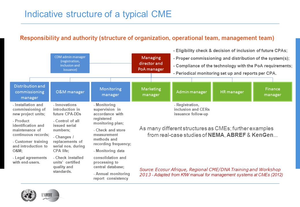 Indicative structure of a typical CME Responsibility and authority (structure of organization, operational team, management team) As many different structures as CMEs; further examples from real-case studies of NEMA, ABREF & KenGen...