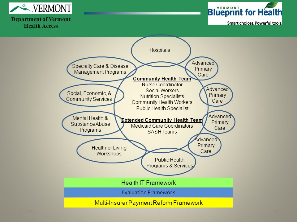 5/1/201512 Health IT Framework Evaluation Framework Advanced Primary Care Hospitals Public Health Programs & Services Community Health Team Nurse Coor