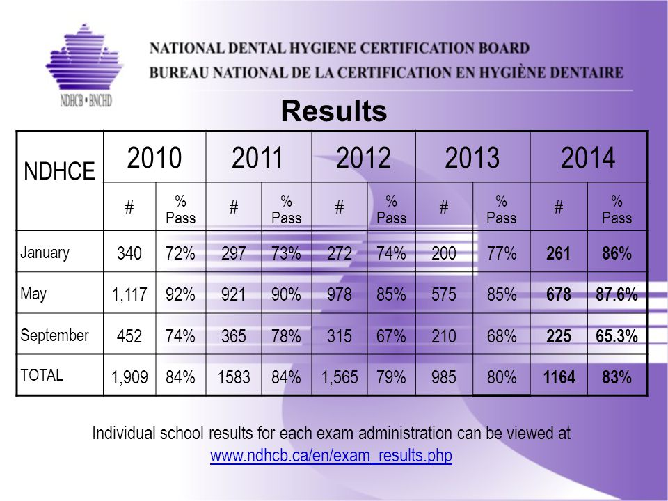 Results NDHCE 20102011201220132014 # % Pass # % Pass # % Pass # % Pass # % Pass January 34072%29773%27274%20077% 26186% May 1,11792%92190%97885%57585% 67887.6% September 45274%36578%31567%21068% 22565.3% TOTAL 1,90984%158384%1,56579%98580% 116483% Individual school results for each exam administration can be viewed at www.ndhcb.ca/en/exam_results.php www.ndhcb.ca/en/exam_results.php
