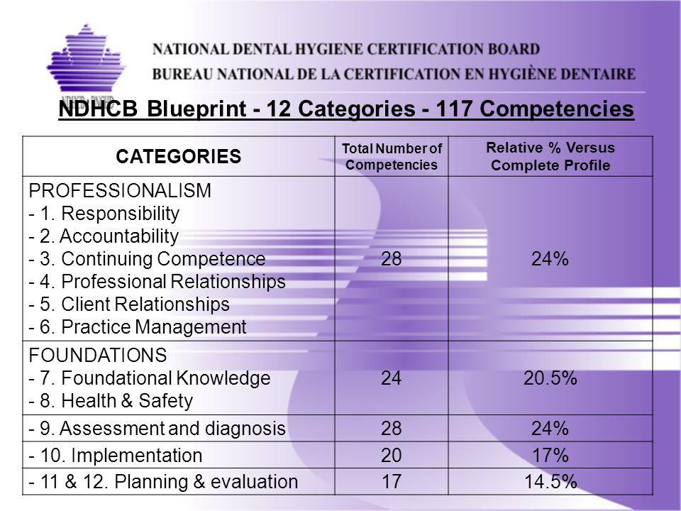 NDHCB Blueprint - 12 Categories - 117 Competencies CATEGORIES Total Number of Competencies Relative % Versus Complete Profile PROFESSIONALISM - 1.